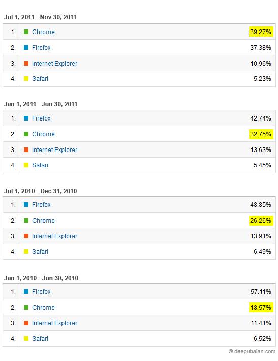 Browser war - firefox VS chrome